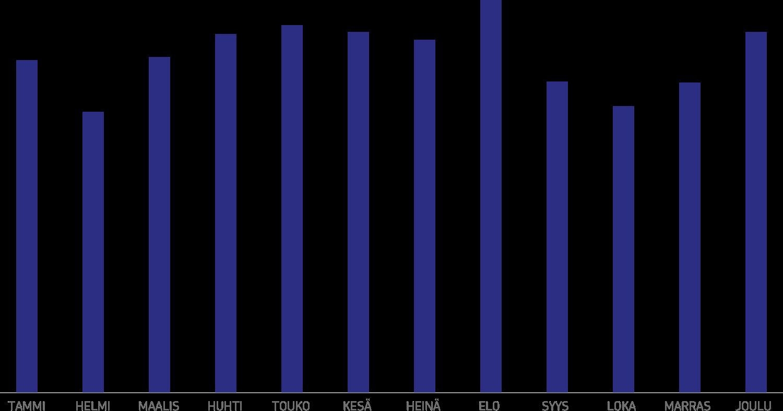 Helmi- ja lokakuun myyntikuopat näkyvät datassa. Elokuun puoliväli sen sijaan on monille yksi vuoden parhaita myyntiajankohtia.