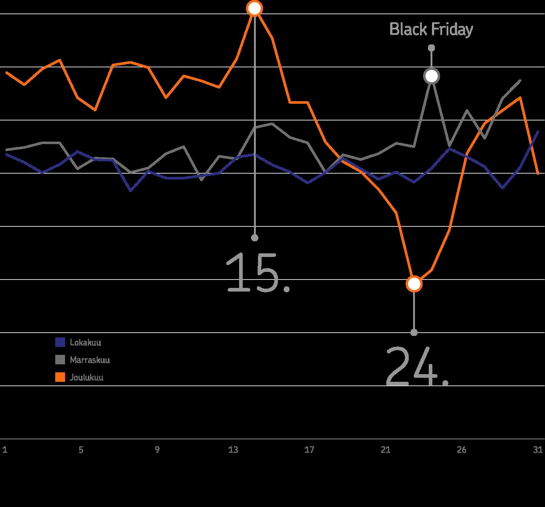 Joulukuun myynti päihittää muut kuukaudet, mutta aattona verkko-ostoksia ei juurikaan tehdä. Black Friday ja Cyber Monday ovat havaittavissa ostajien aktiivisuuspiikkeinä marraskuun lopulla.